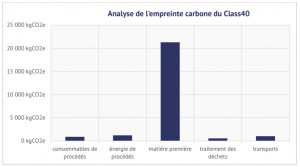 impact environnemental route du rhum